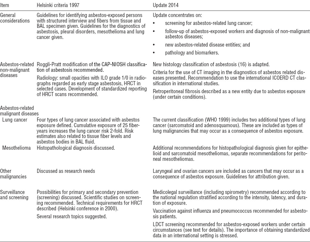 Scandinavian Journal Of Work Environment Health Asbestos Asbestosis And Cancer The Helsinki Criteria For Diagnosis And